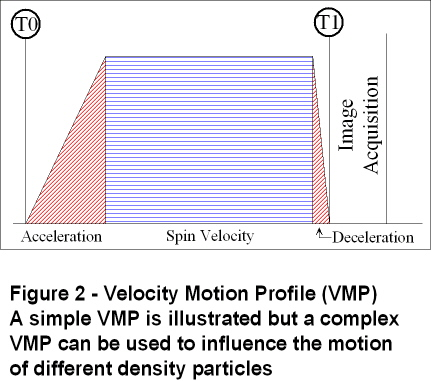 Fig 2 - ParticleScope™ Velocity Motion Profile