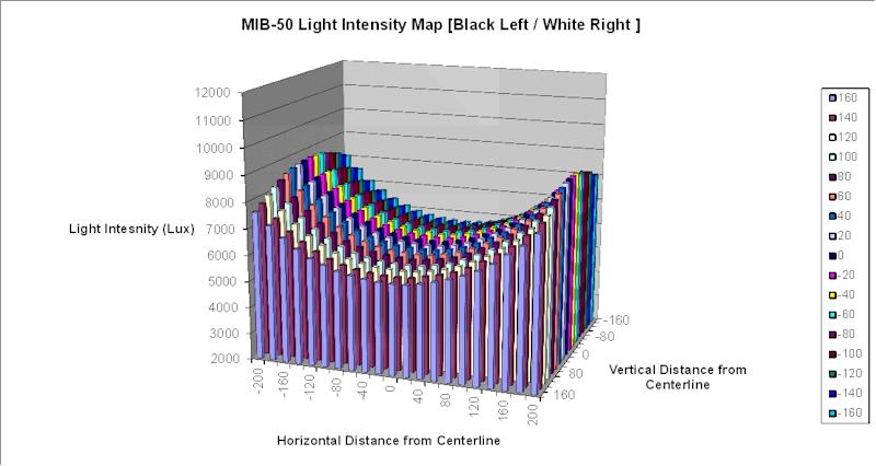 MIB-50 provides a very uniform inspection volume.