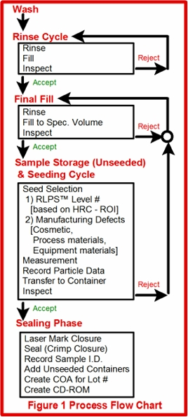 RLPS Preparation Cycle Figure 1 Process Flow Chart