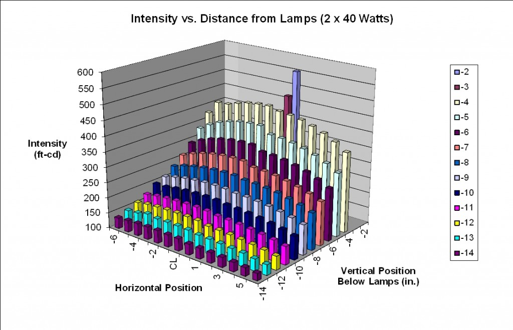 Single-Sided Light Booth - Light Intensity Map